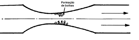 cavitação formação de bolhas