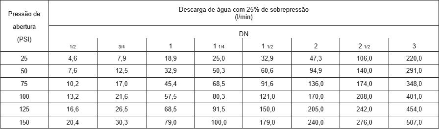 Capacidade de descarga Agua - Válvula de Alivio