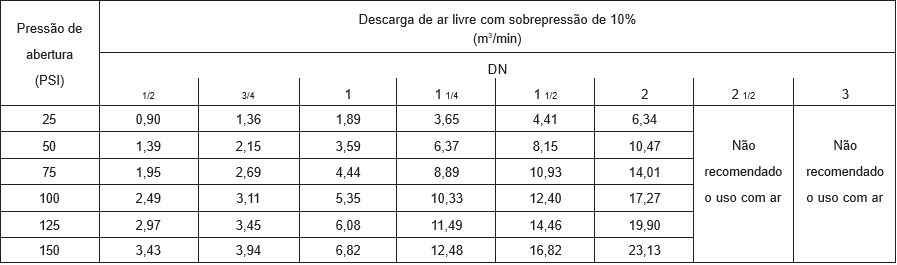 Capacidade de descarga Ar - Válvula de Alivio