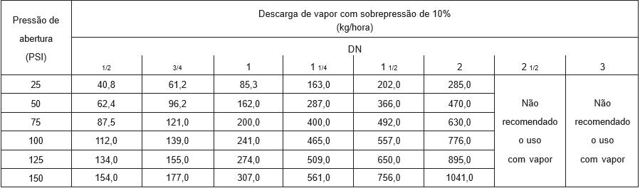 Capacidade de descarga Vapor- Válvula de Alivio